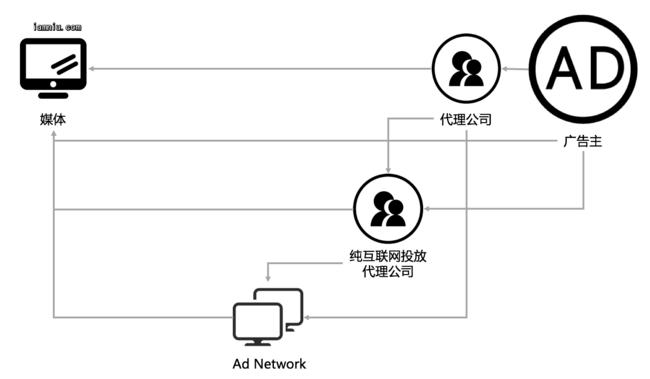 网络广告发展第三阶段产业链
