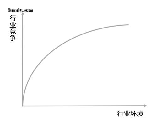 行业发展曲线