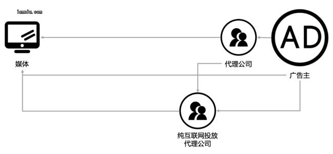 网络广告发展第二阶段产业链