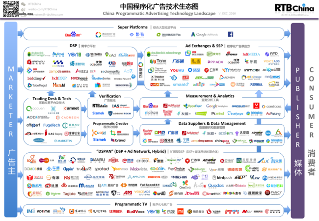 China-Programmatic-Ad-Tech_201612_Release-1