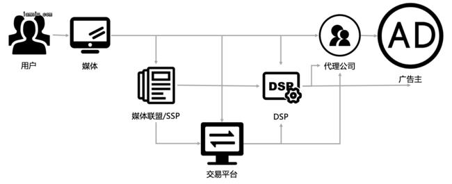 网络广告产业链简版