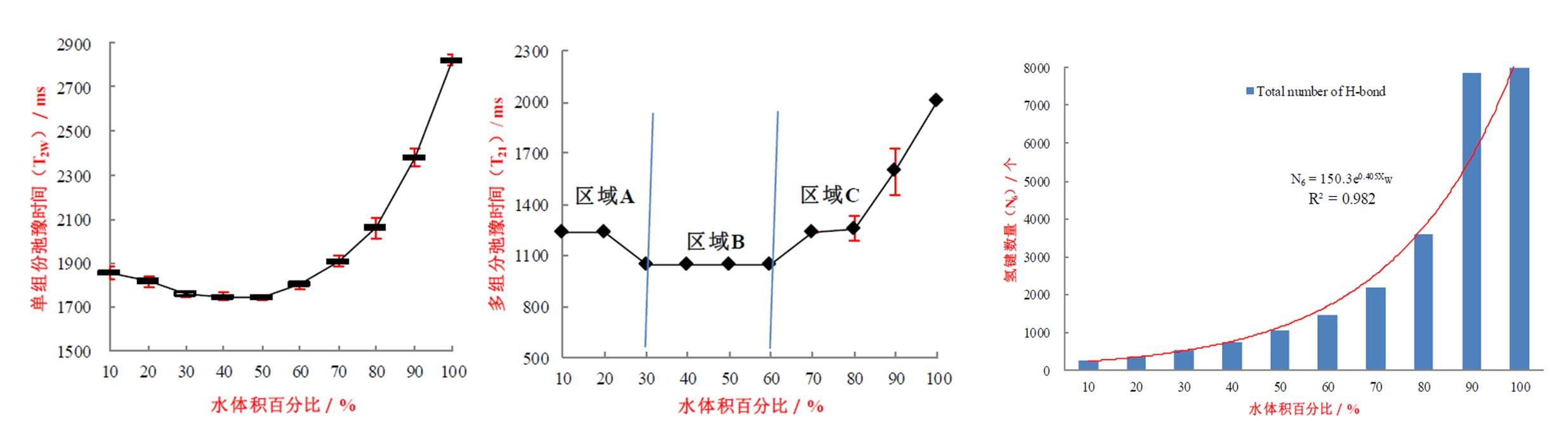 核磁共振研究之核磁共振技术研究水-乙醇混合体系的团簇的应用