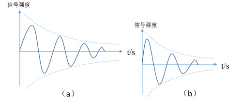核磁共振自由感应衰减信号(FID信号) 核磁原理展示
