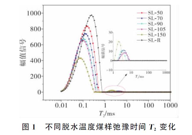 核磁共振技术对褐煤水分状态的研究