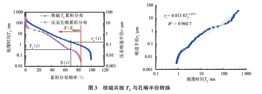 致密砂岩孔隙结构(孔喉分布)不同分析方法对比