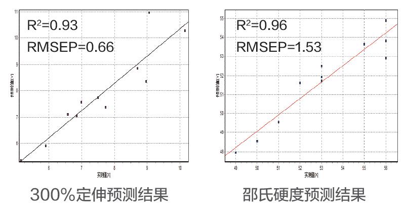 交联密度快速测试_核磁共振法