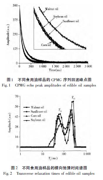 低场核磁共振结合化学计量学方法快速检测掺假核桃油