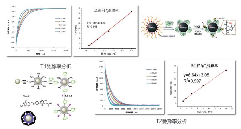 核磁共振造影剂弛豫率分析造影剂分析案例