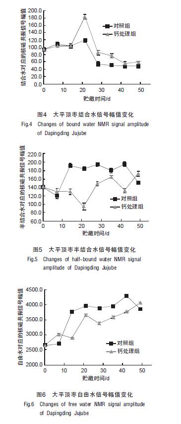 低场核磁共振技术研究钙处理对大平顶枣保鲜效果