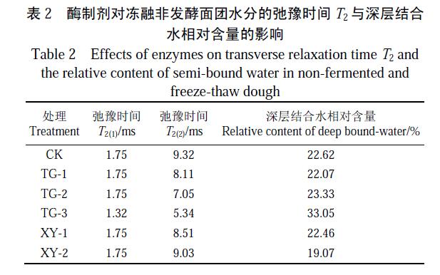核磁共振技术研究酶制剂对冻融下非发酵面团水分分布的影响