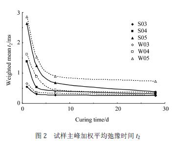 研究水泥浆体中可蒸发水的1H 核磁共振弛豫特征及状态演变
