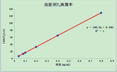 造影剂浓度及t2弛豫时间.jpg