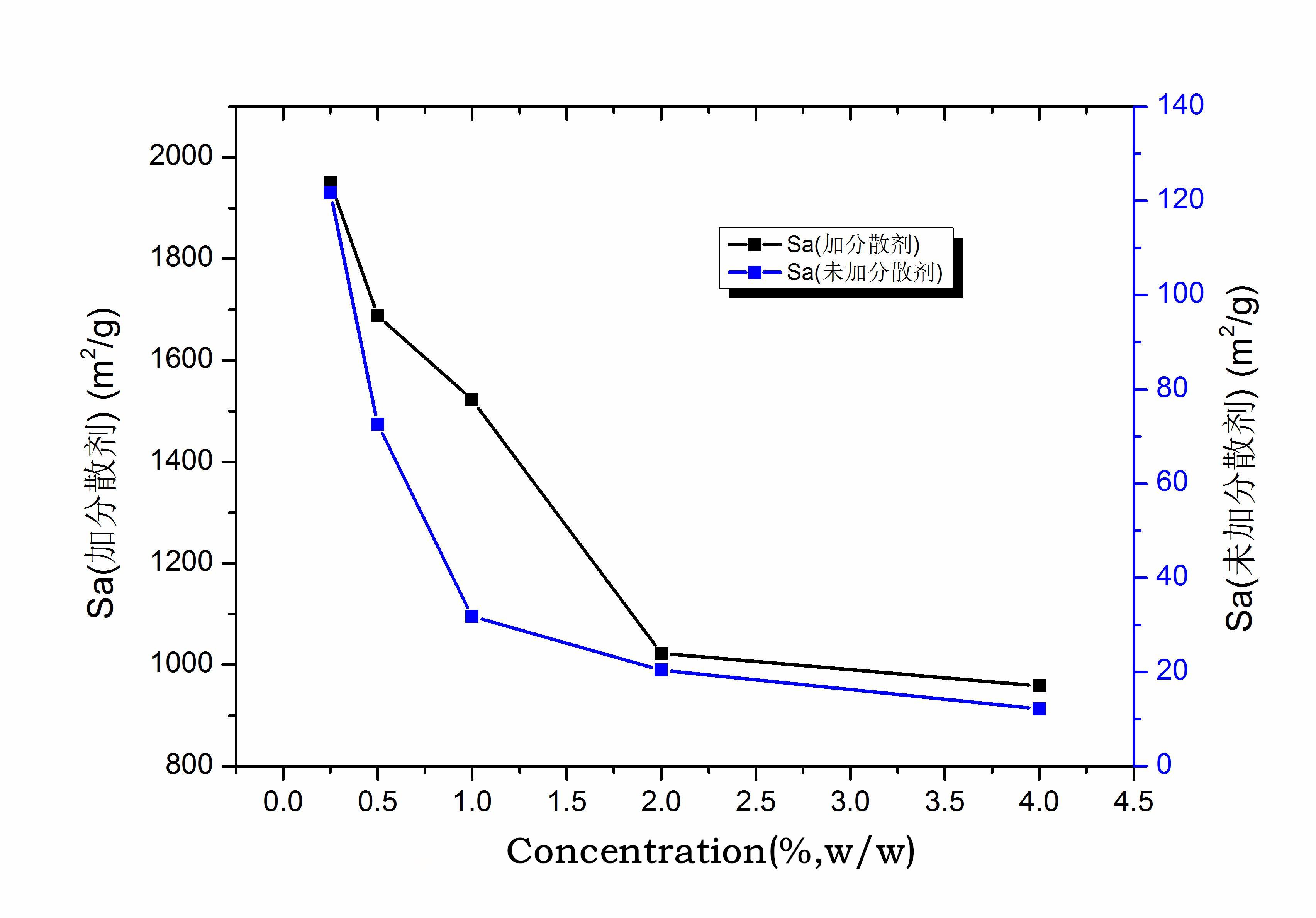 核磁法与其他测比表面积方法对比