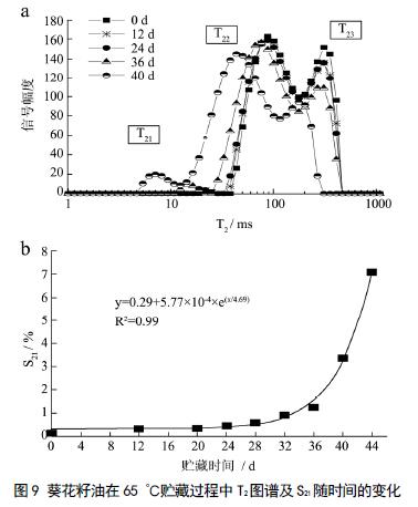 葵花籽油热氧化过程的低场核磁共振 弛豫特性研究