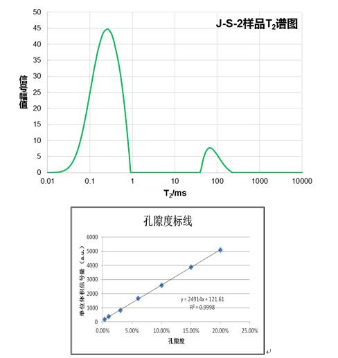低场核磁共振技术在常规岩心分析中的应用案例分析