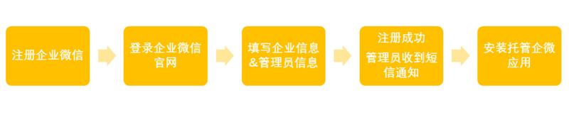 企业微信注册流程图