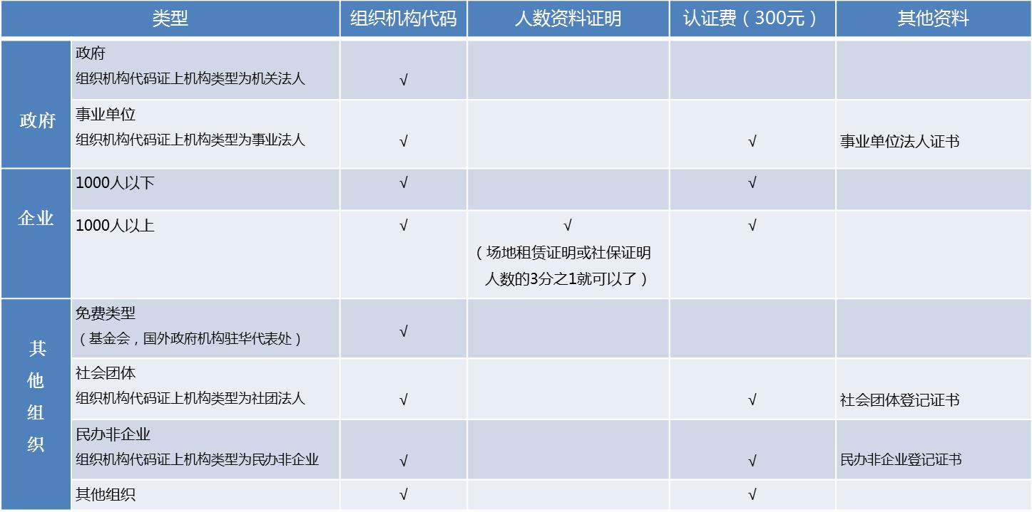 企业微信认证