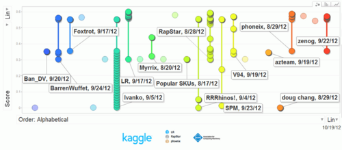 kaggle WaterGunRaceChart