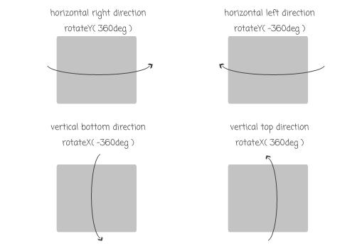Animation-Direction1