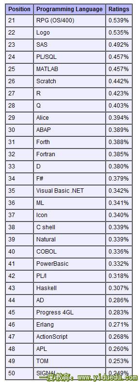 2011年4月份的编程语言排行榜【软件编程大观园】