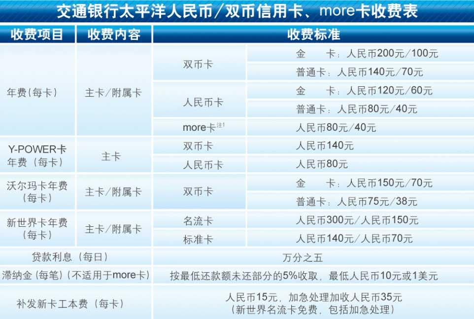 交通银行信用卡收费明细表