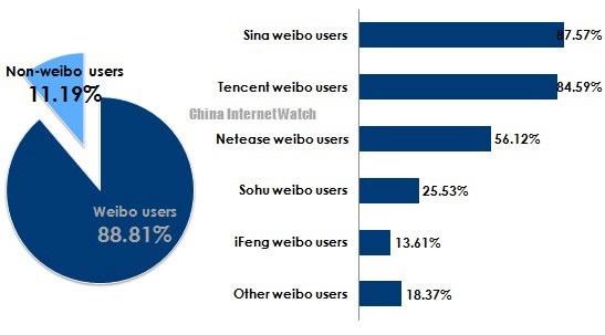 各大微博用户比例,新浪居首