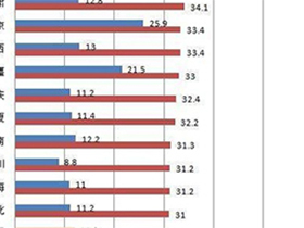全国最胖和最瘦省份出炉!为啥北方人就比南方人胖?