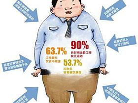 普通肥的升级加强版,过劳肥!你中招了吗?