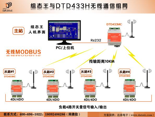 无线传感器 5KM 汇总到组态王示例图1