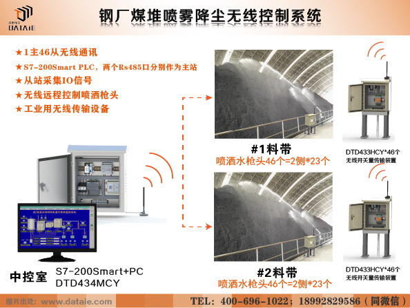 煤堆喷雾降尘方案.jpg
