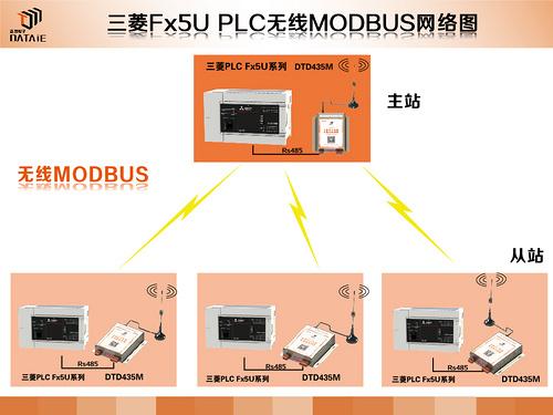 三菱FX5U系列PLC Modbus亚博ios下载地址通信方案-方案图.jpg