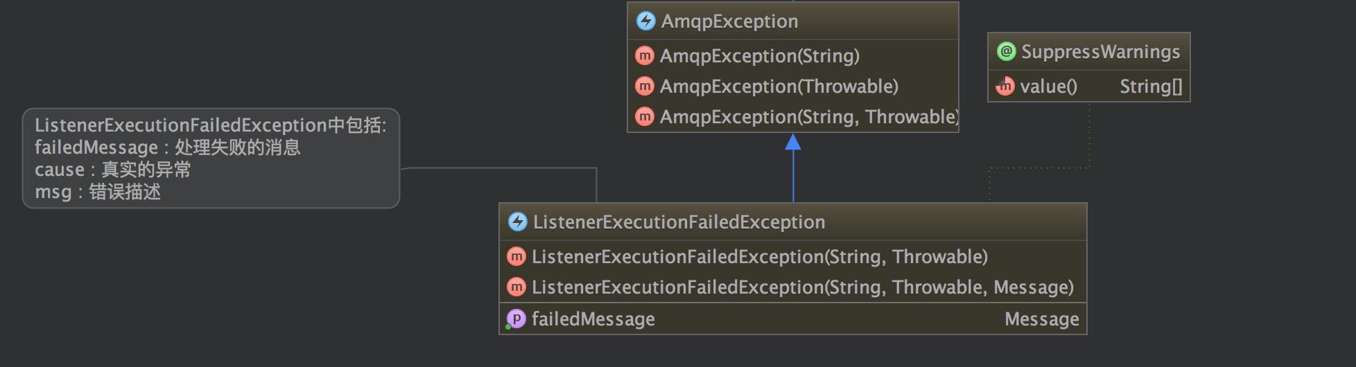ListenerExecutionFailedException结构