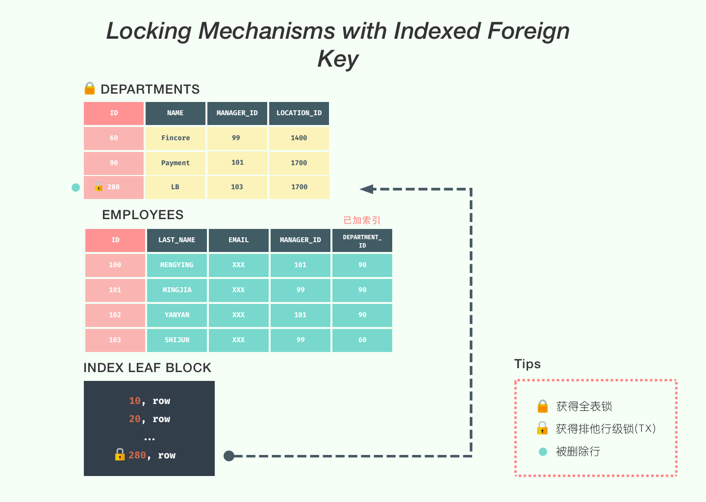 indexed_foreign_key