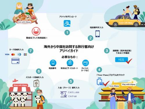 巡演全通不發愁,外國游客能在中國用支付寶啦!