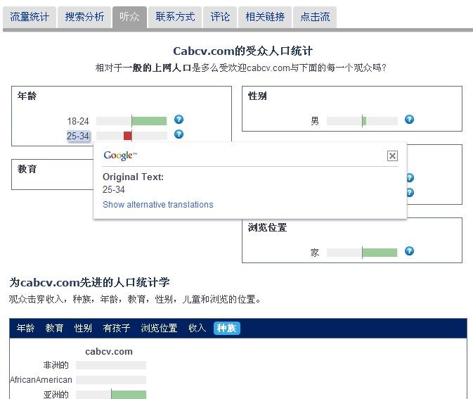 cabcv.com 的受众人口统计图标