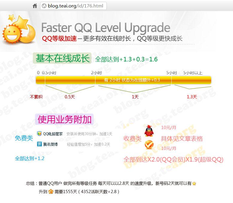 QQ2012等级加速升级 方法 攻略 技巧 秘籍