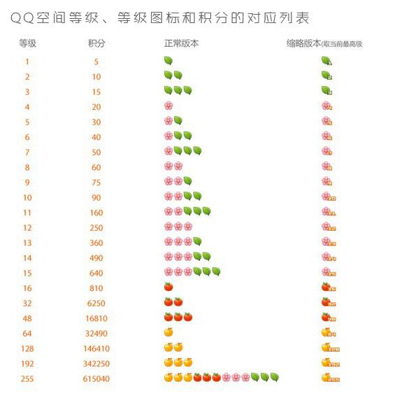 QQ空间等级、等级图标和积分的对应列表