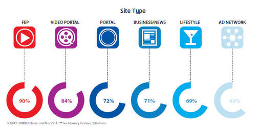 不同类型网站的广告完成率