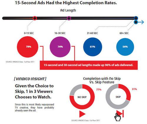 15秒的广告观看完成率最高