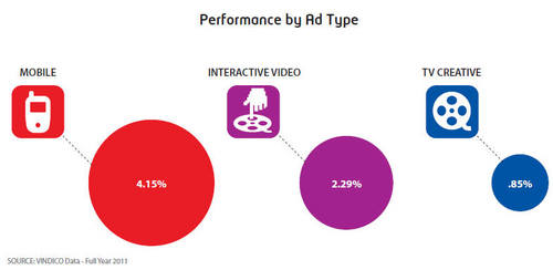移动视频广告点击率高