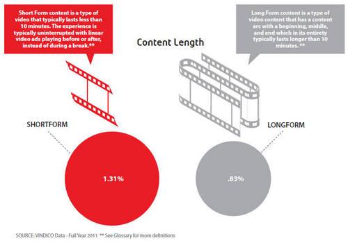 短视频广告点击率高于长视频