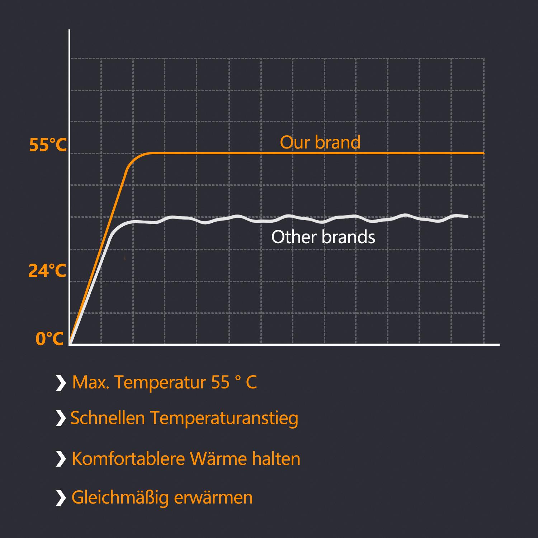 60 W 230 V 50 Hz variabel Elektrische Heizdecke 150 x 80 cm Wärmedecke